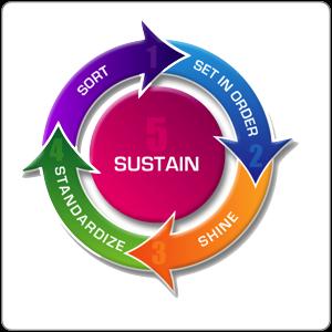 5 Sustain